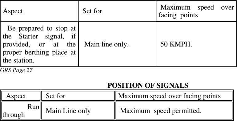 Maximum speed over Aspect Set for facing points Be prepared to stop at the Starter