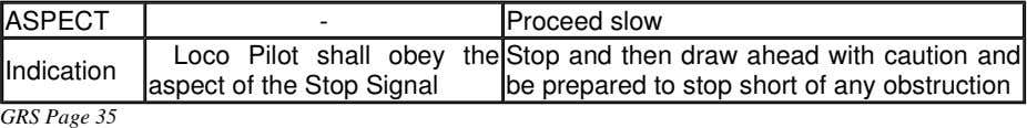 ASPECT - Proceed slow Loco Pilot shall obey the Stop and then draw ahead with