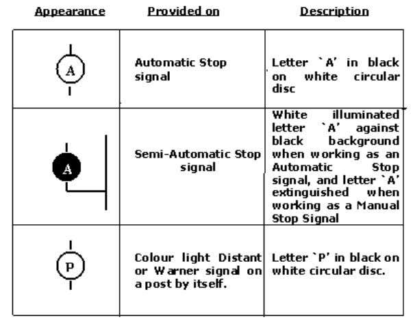 on the signal post below the signals as under:- GRS Page 42 Note.- Where a colour