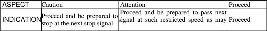 ASPECT Caution INDICATION Proceed and be prepared to stop at the next stop signal Attention
