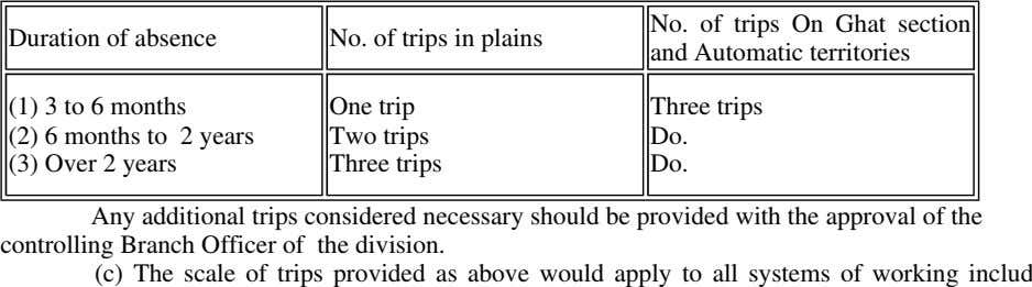 Duration of absence No. of trips in plains No. of trips On Ghat section and