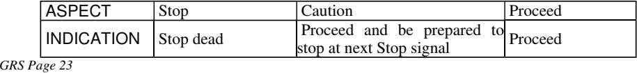ASPECT Stop INDICATION Stop dead Caution Proceed and be prepared to stop at next Stop