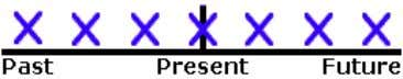Present http://www.englishpage.com USE 1 Repeated Actions Use the Simple Present to express the idea that an