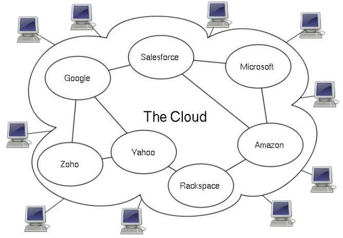 CLOUD COMPUTING Cloud computing is a new technology which is introduced recently to store data, information