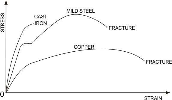 MILD STEEL CAST IRON FRACTURE COPPER FRACTURE 0 STRAIN STRESS