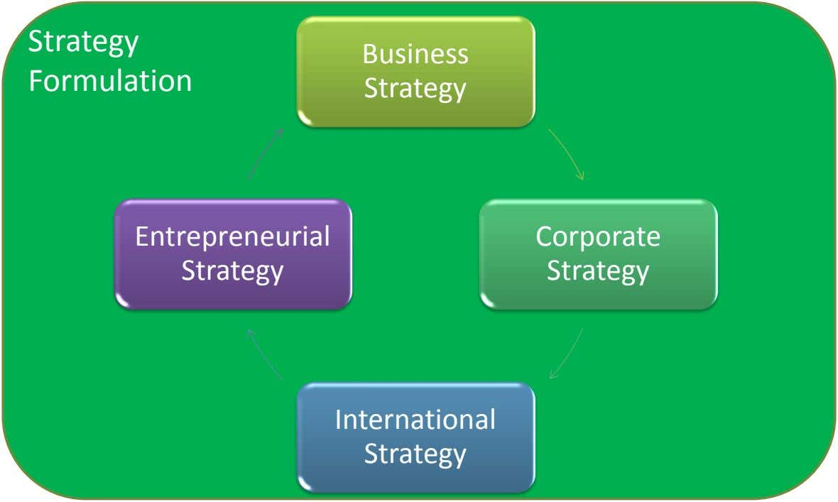 Strategy Business Formulation Strategy Entrepreneurial Corporate Strategy Strategy International Strategy