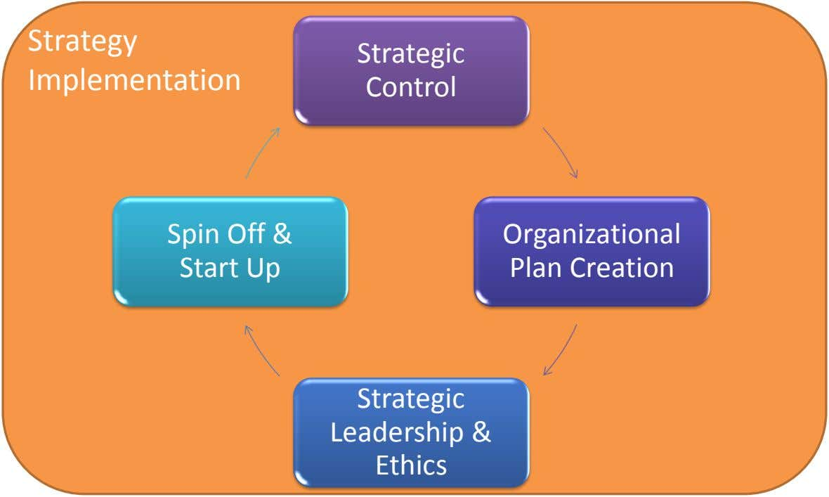 Strategy Strategic Implementation Control Spin Off & Organizational Start Up Plan Creation Strategic Leadership & Ethics