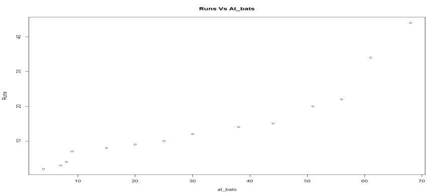 "30 > plot(Runs~at_bats,main=""Runs Vs At_bats"") > cor(Runs,at_bats) [1] 0.929 > plotSS <-"