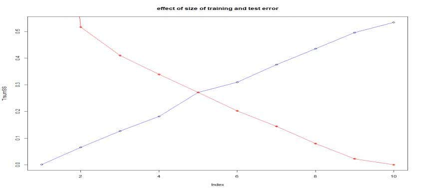 "y = NULL, type = ""l"", col=""red"") > plot(TrMSE, main=""effect of size on training"