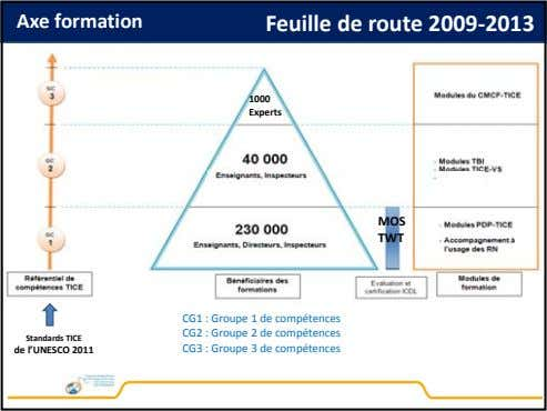 Axe formation Feuille de route 2009 ‐2013 1000 Experts MOS TWT Standards TICE CG1 :