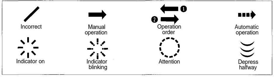 Incorrect Manual Operation Automatic operation order operation Indicator on Indicator Attention Depress