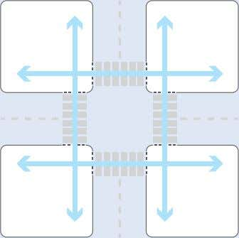 1.2 Crosswalks should be provided in all directions to create a complete pedestrian network. Crosswalks that