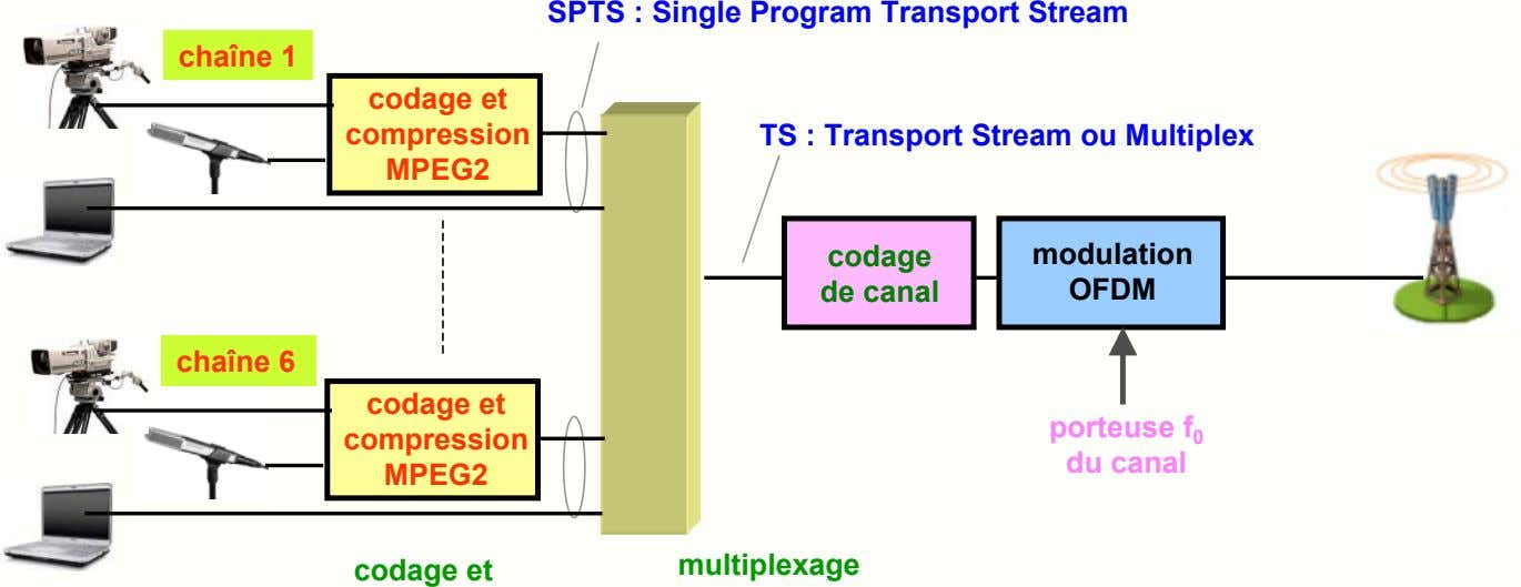 SPTS : Single Program Transport Stream chaîne 1 codage et compression TS : Transport Stream