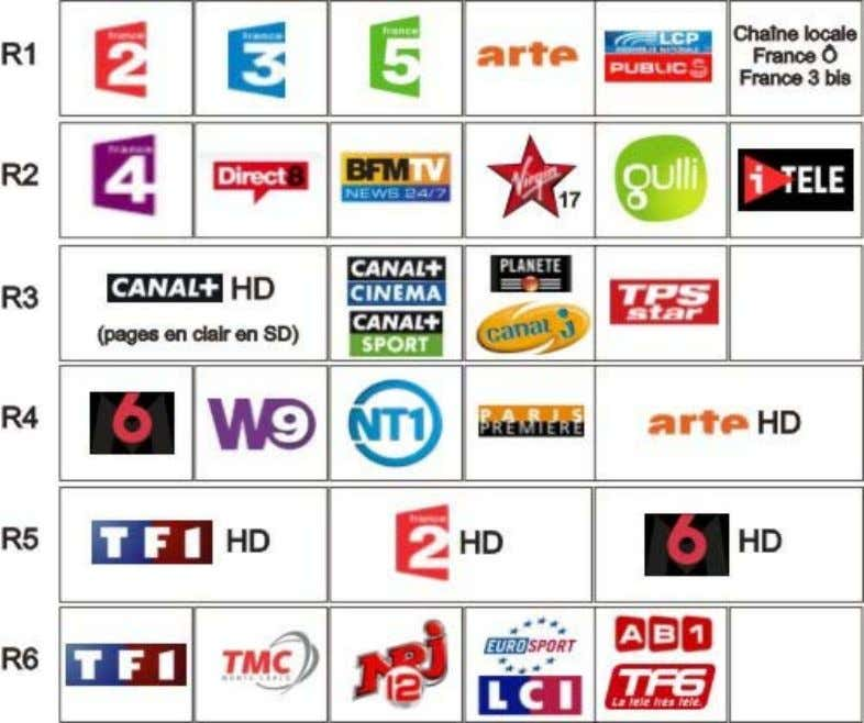des multiplex En 2010 on dispose en France de 6 multiplex : Mise en service en