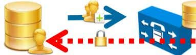 Active Directory (or supported directory) User User Data Data Recommended Configuration is to