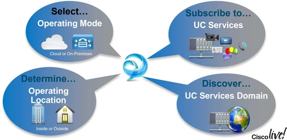 Select… Subscribe to… Operating Mode UC Services Cloud or On-Premises Determine… Discover… Operating UC