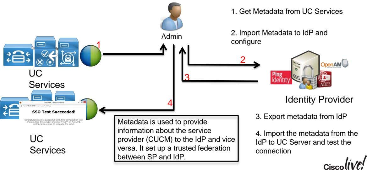 1. Get Metadata from UC Services 2. Import Metadata to IdP and Admin configure 1