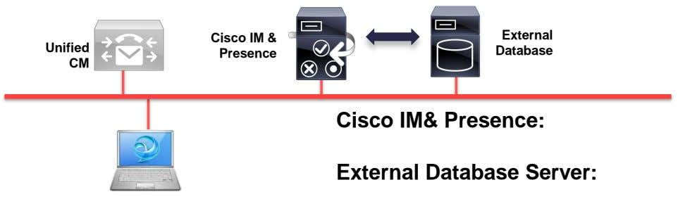 External Unified Cisco IM & Presence Database CM Cisco IM& Presence: External Database Server: