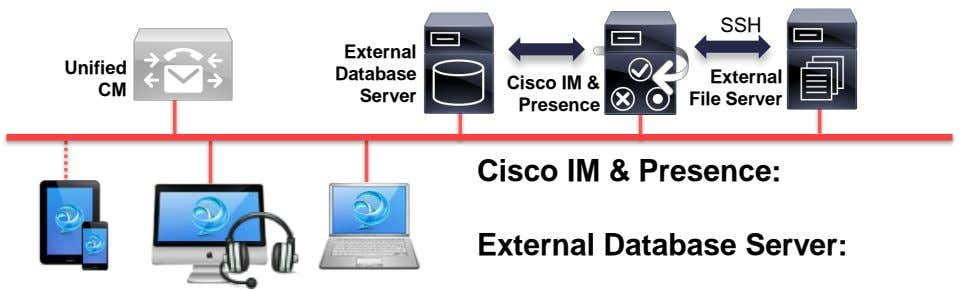 SSH External Unified Database External Cisco IM & CM Server File Server Presence Cisco IM