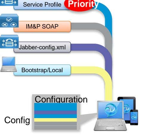 Service Profile Priority IM&P SOAP Jabber-config.xml Bootstrap/Local Configuration Config