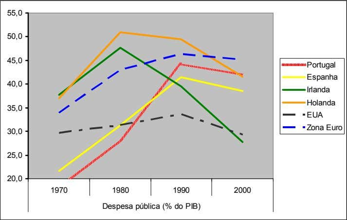 20,0 1970 1980 1990 2000 Despesa pública (% do PIB) Fonte: OCDE, Economic Outlook , Nº
