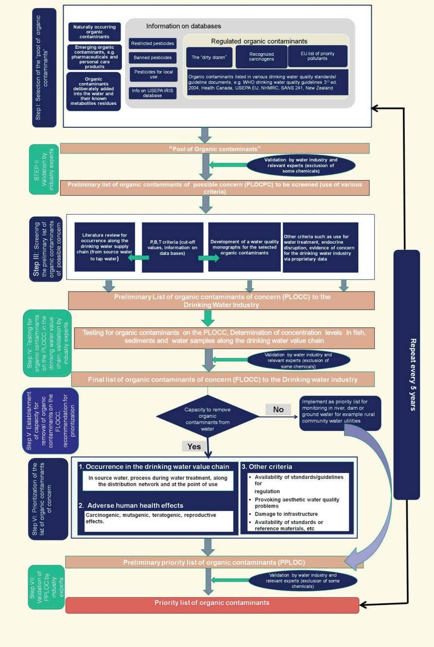 Figure 2 A generic protocol for the selection and prioritisation for organic contaminants for monitoring