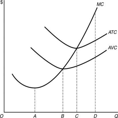 15. Marginal product is at a maximum at: a. output level A b. output level
