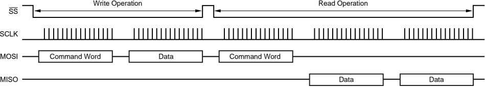 Write Operation Read Operation SS SCLK MOSI Command Word Data Command Word MISO Data Data