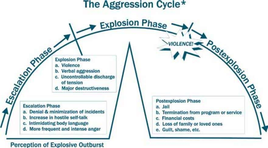 the cycle of aggression. Exhibit 5. The Aggression Cycle *Based on the Cycle of Violence by