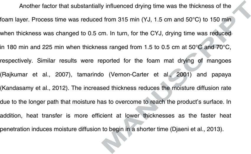 Another factor that substantially influenced drying time was the thickness of the foam layer. Process