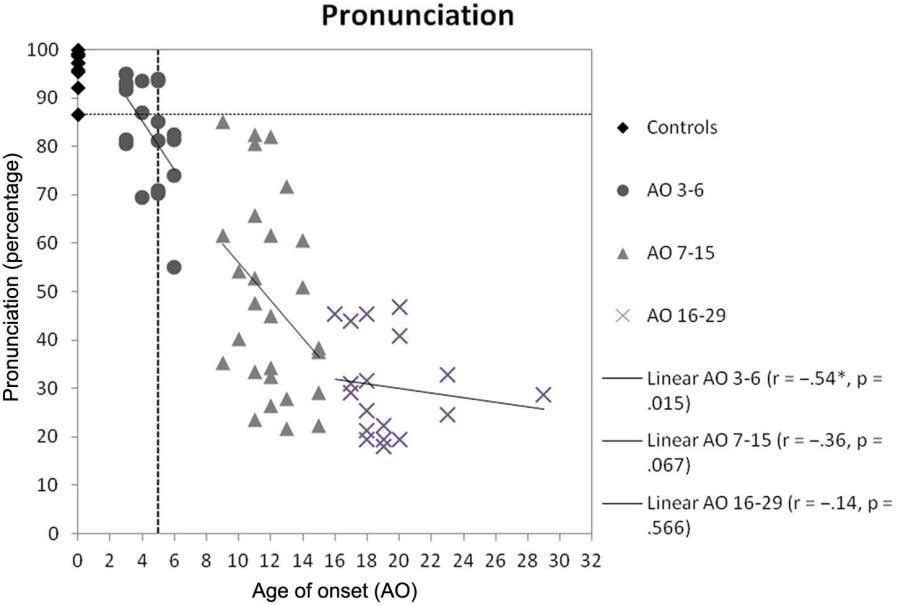 with an AO > 6, and that no participants with an Figure 2. Scores in phonology