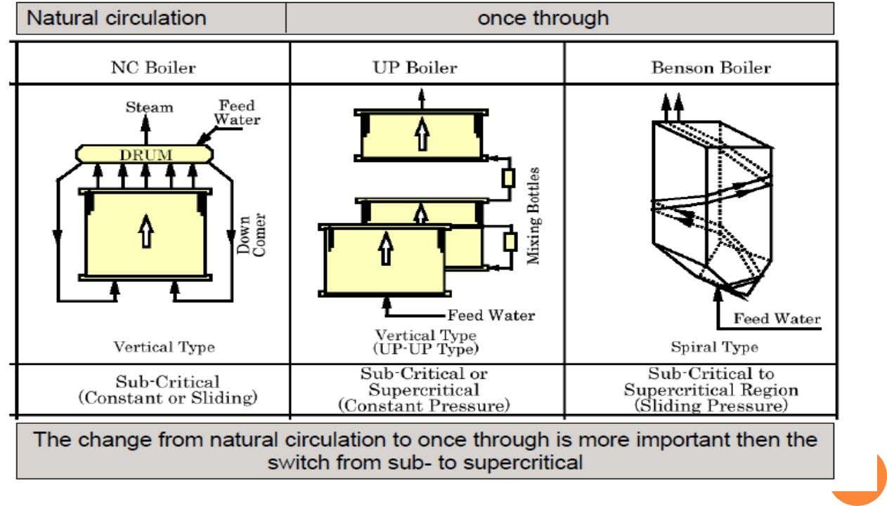 CHANGE FROM NATURAL CIRCULATION TO ONCE THROUGH IS MORE IMPPORTANT THAN THE SWITCH FROM SUB-TO SUPER