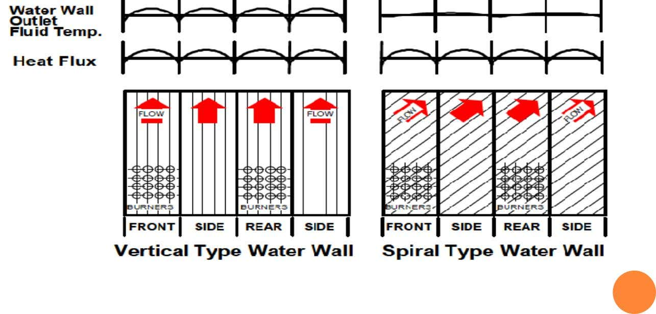 SPIRAL WATER WALL, TUBING & HEAT FLUX