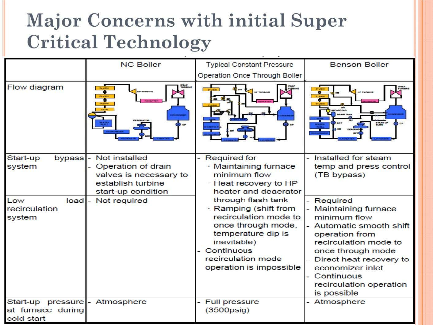 Major Concerns with initial Super Critical Technology
