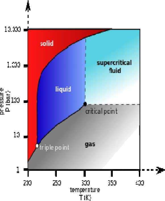 "WHAT IS ""CRITICAL"" ABOUT SUPER CRITICAL POWER GENERATION By changing the pressure and temperature of the"