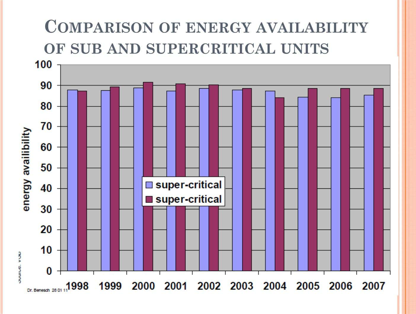 COMPARISON OF ENERGY AVAILABILITY OF SUB AND SUPERCRITICAL UNITS