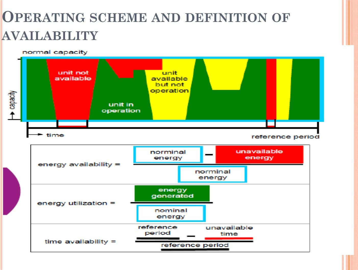 OPERATING SCHEME AND DEFINITION OF AVAILABILITY