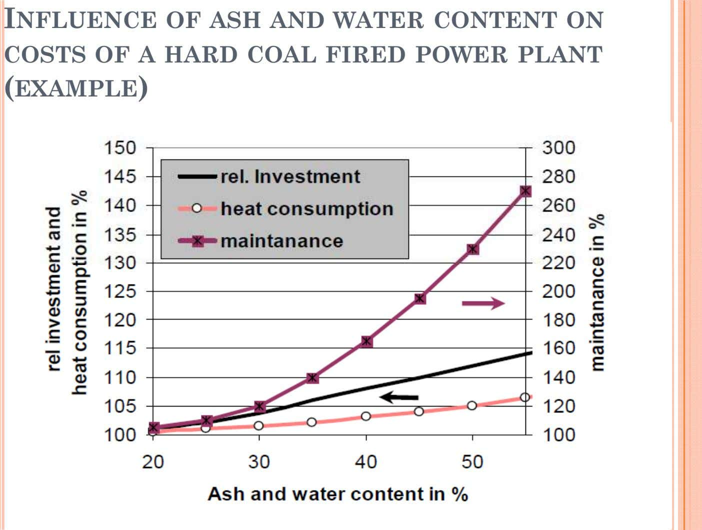 INFLUENCE OF ASH AND WATER CONTENT ON COSTS OF A HARD COAL FIRED POWER PLANT (EXAMPLE)