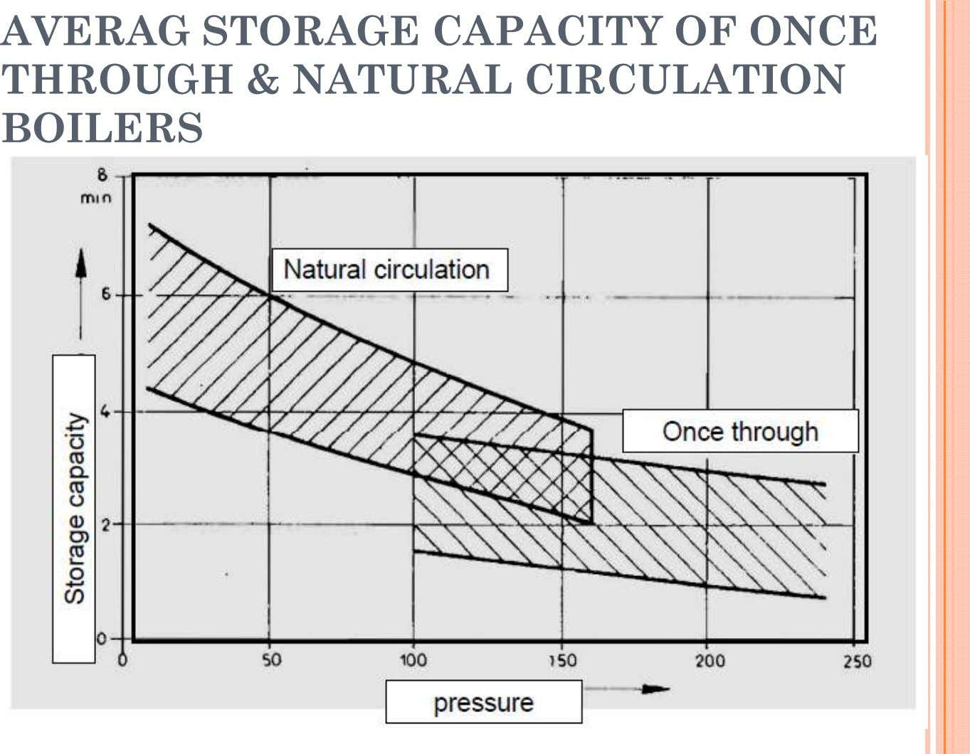 AVERAG STORAGE CAPACITY OF ONCE THROUGH & NATURAL CIRCULATION BOILERS