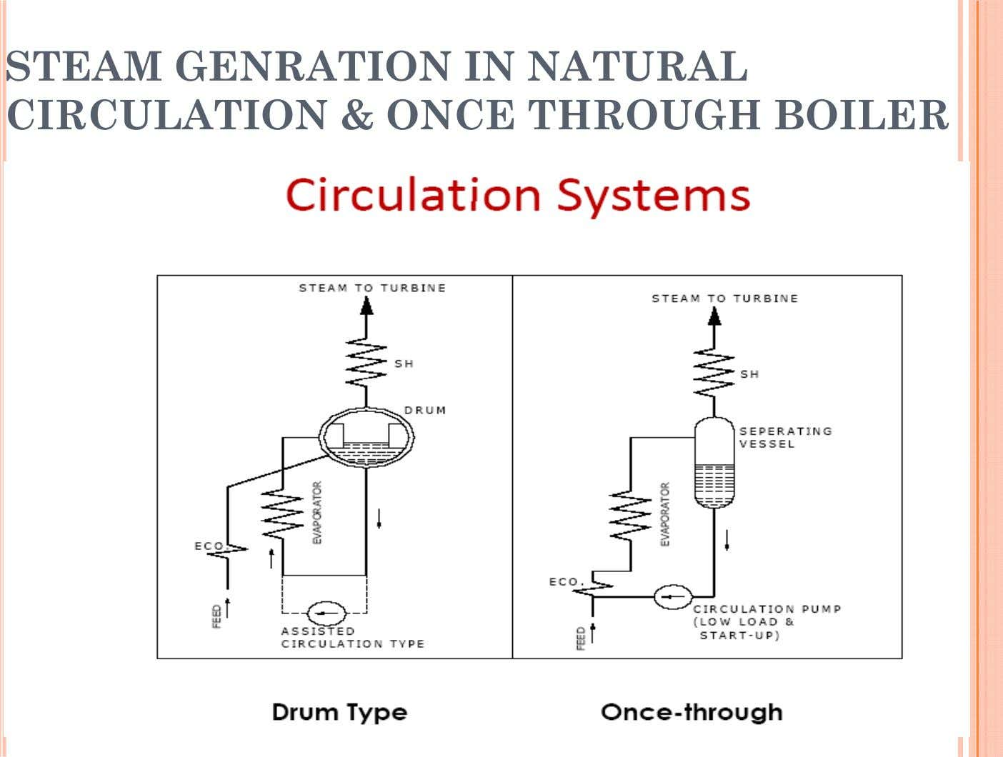 STEAM GENRATION IN NATURAL CIRCULATION & ONCE THROUGH BOILER