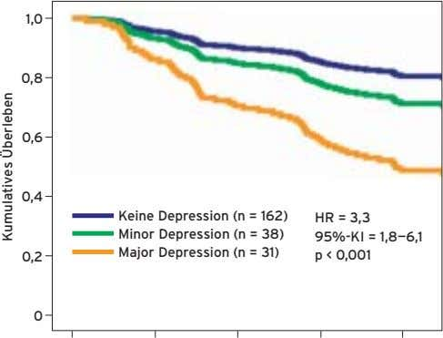 1,0 0,8 0,6 0,4 Keine Depression (n = 162) HR = 3,3 Minor Depression (n