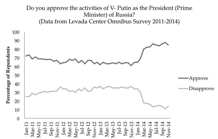 Do you approve the activities of V-­‐‑ Putin as the President (Prime Minister) of Russia?