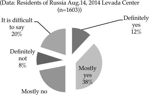(Data: Residents of Russia Aug.14, 2014 Levada Center (n=1603)) Definitely It is difficult to say