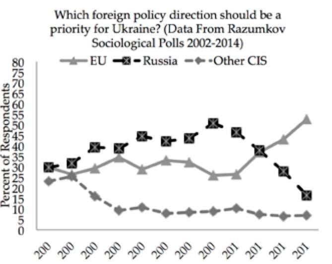 52 Figure 11: Ukrainians' Foreign Policy Preferences The most significant shift is how Ukrainians view their