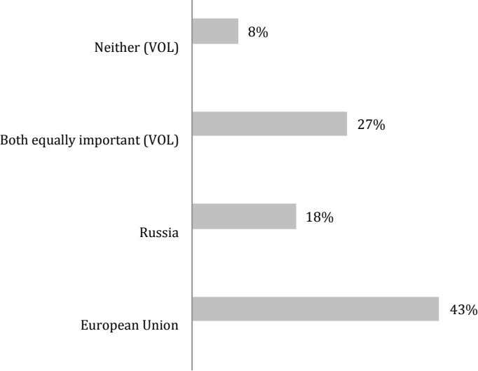 8% Neither (VOL) 27% Both equally important (VOL) 18% Russia 43% European Union