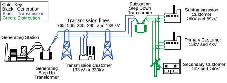 diagram of an overhead transmission system. [1][2] Figure 1-1 Electrical power transmission system. 1.2