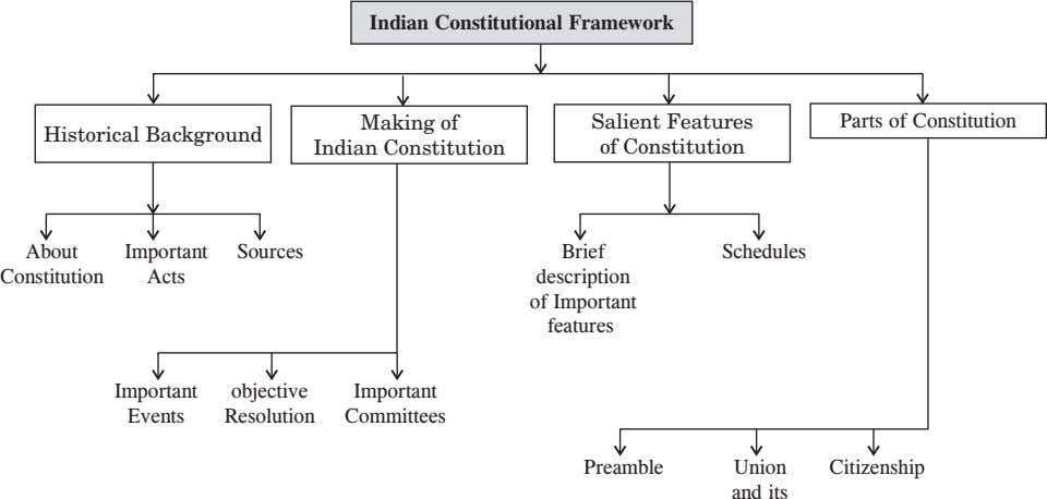 Indian Constitutional Framework Salient Features Parts of Constitution Historical Background Making of Indian