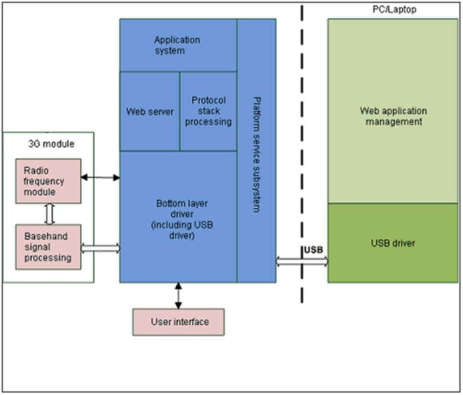 4.1 System Architecture Figure 4-1 System architecture Issue 01 (2011-2-24) Commercial in Confidence Page 12 of