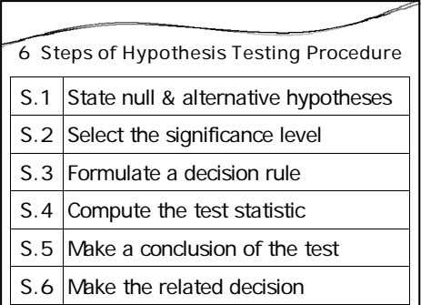 6 Steps of Hypothesis Testing Procedure S.1 State null & alternative hypotheses S.2 Select the