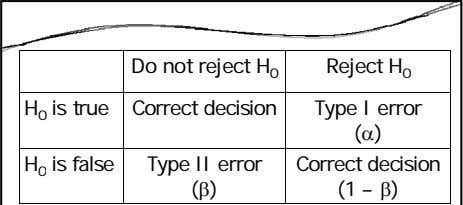 Do not reject H 0 Reject H 0 H 0 is true Correct decision Type